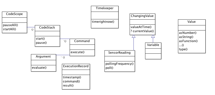 Prelimary Enchanting 2 VM class diagram
