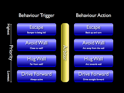 Behaviour diagram